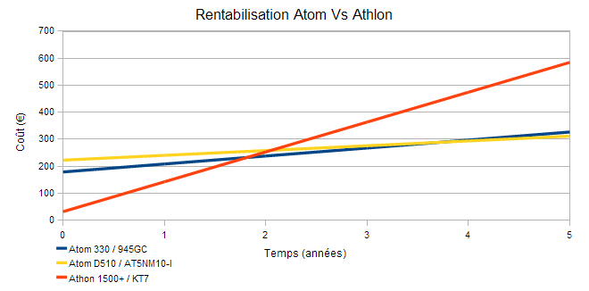Rentabilisation Atom Vs Athlon
